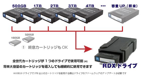 RDX 互換性