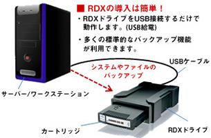 RDX使用例