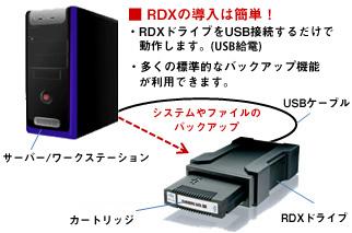 RDX接続例